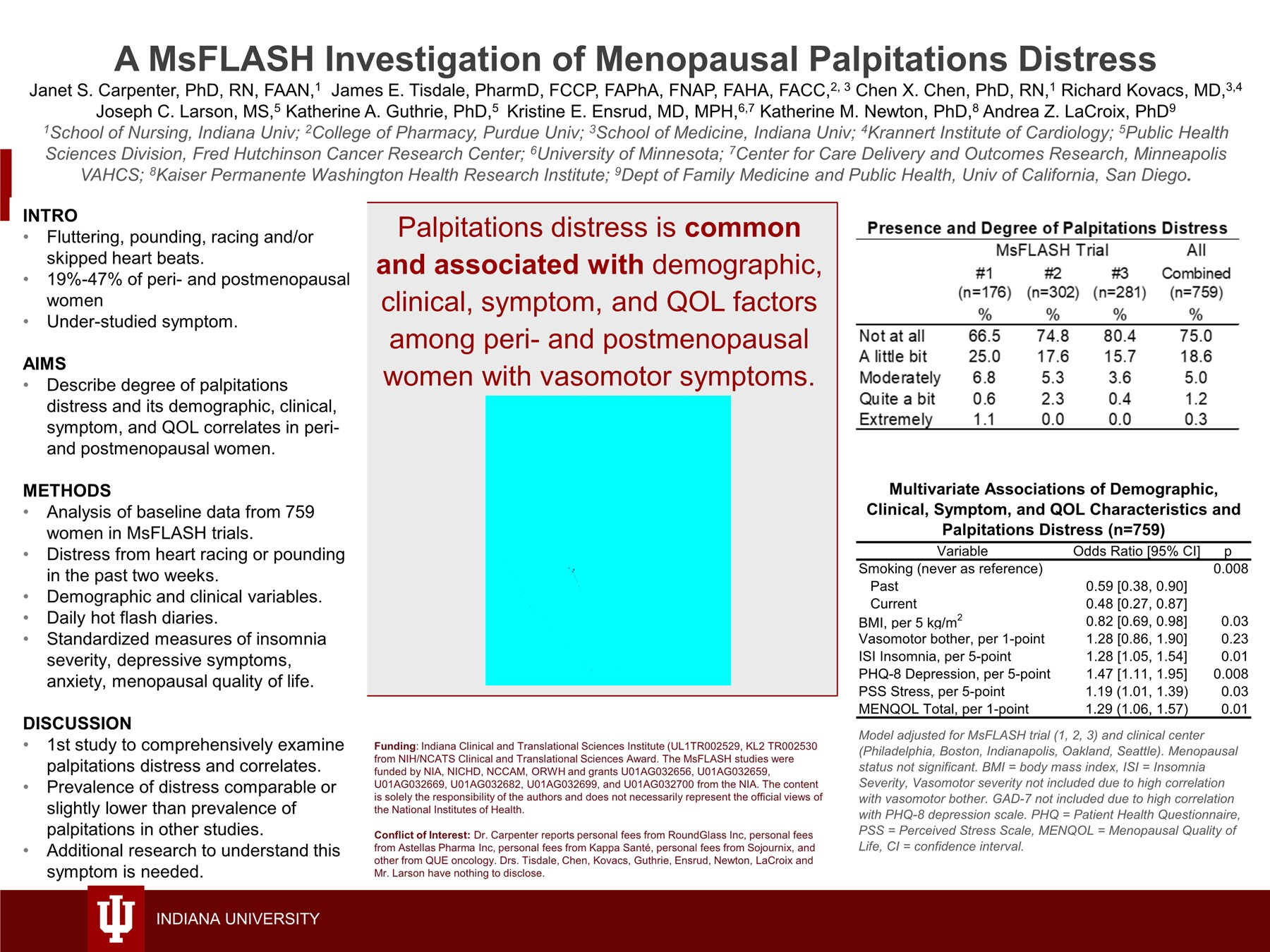 A MsFLASH Investigation of Self-reported Menopausal Palpitations Distress