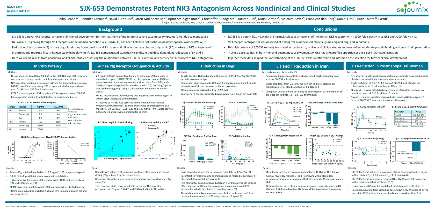 SJX-653 Demonstrates Potent NK3 Antagonism Across Nonclinical and Clinical Studies