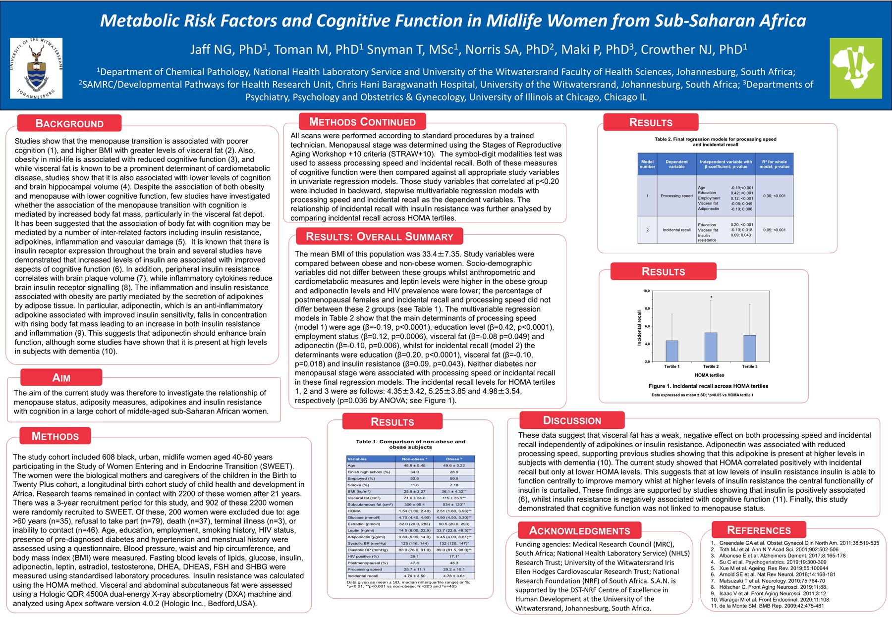 Metabolic Risk Factors and Cognitive Function in Midlife Women from Sub-Saharan Africa