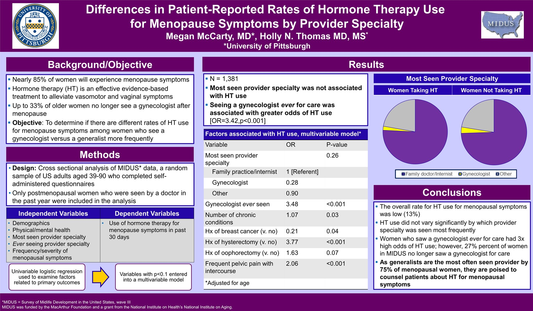 Differences in patient-reported rates of hormone therapy use by provider specialty