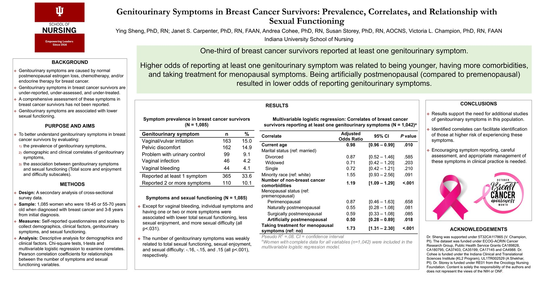 Genitourinary Symptoms in Breast Cancer Survivors: Prevalence, Correlates, and Relationship with Sexual Functioning
