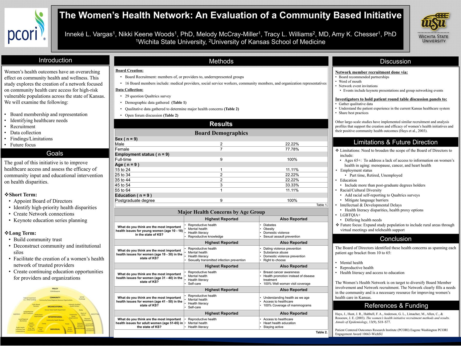 Women's Health Network: An Evaluation of a Community Program