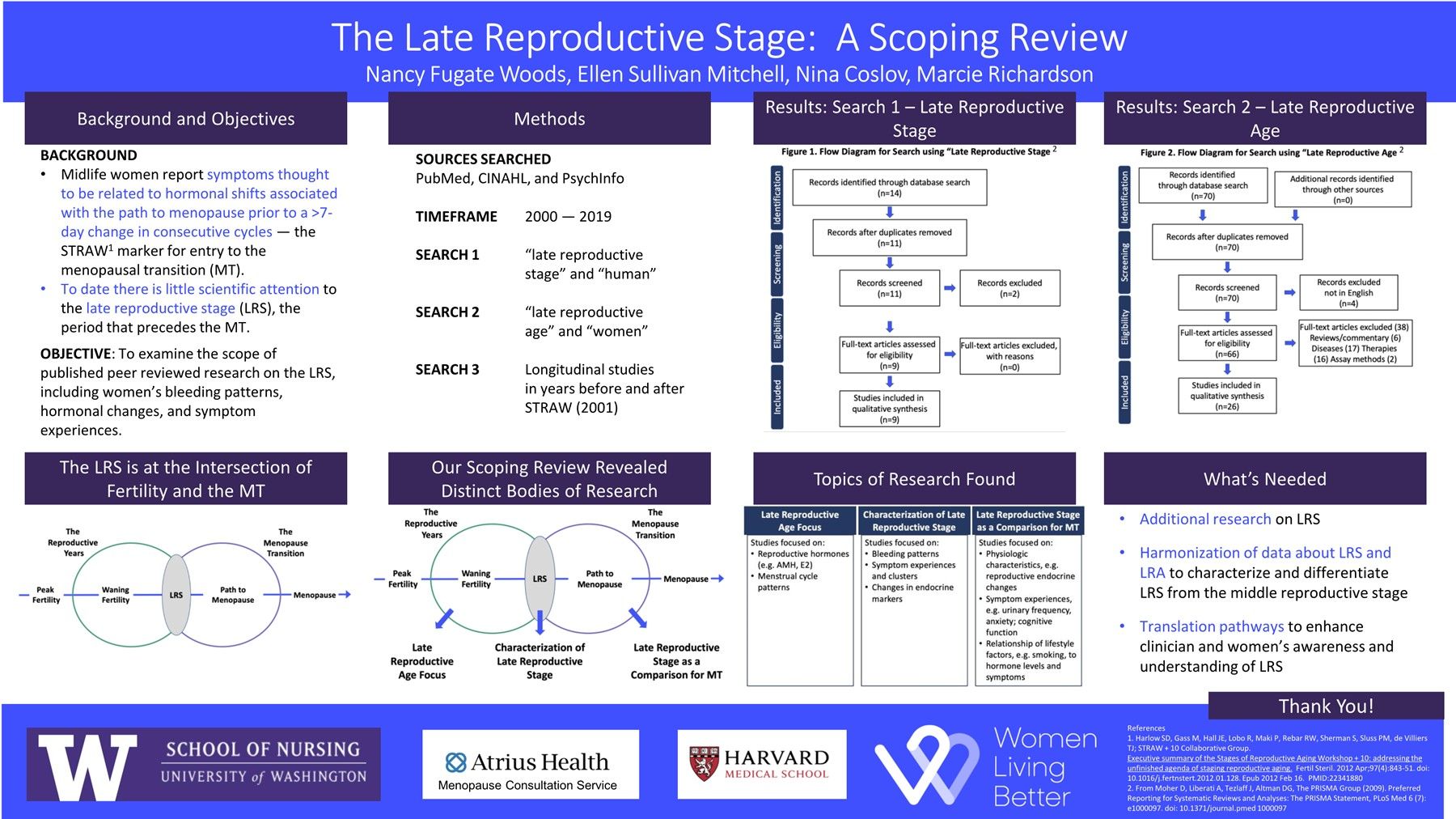 The Late Reproductive Stage: A Scoping Review