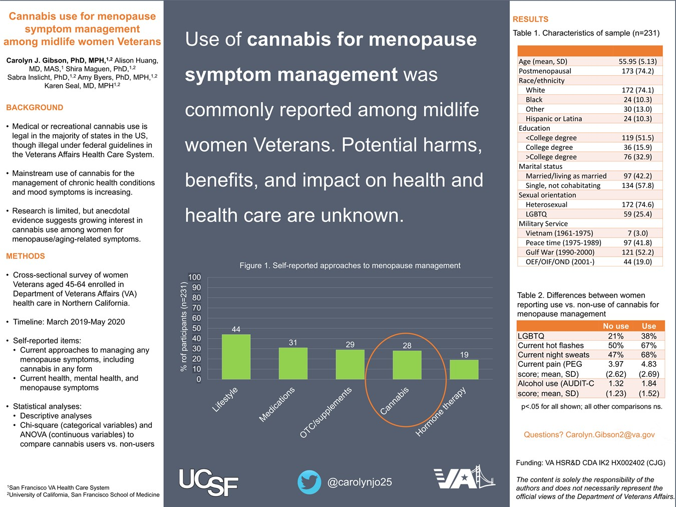 Cannabis use for menopause symptom management among midlife women Veterans