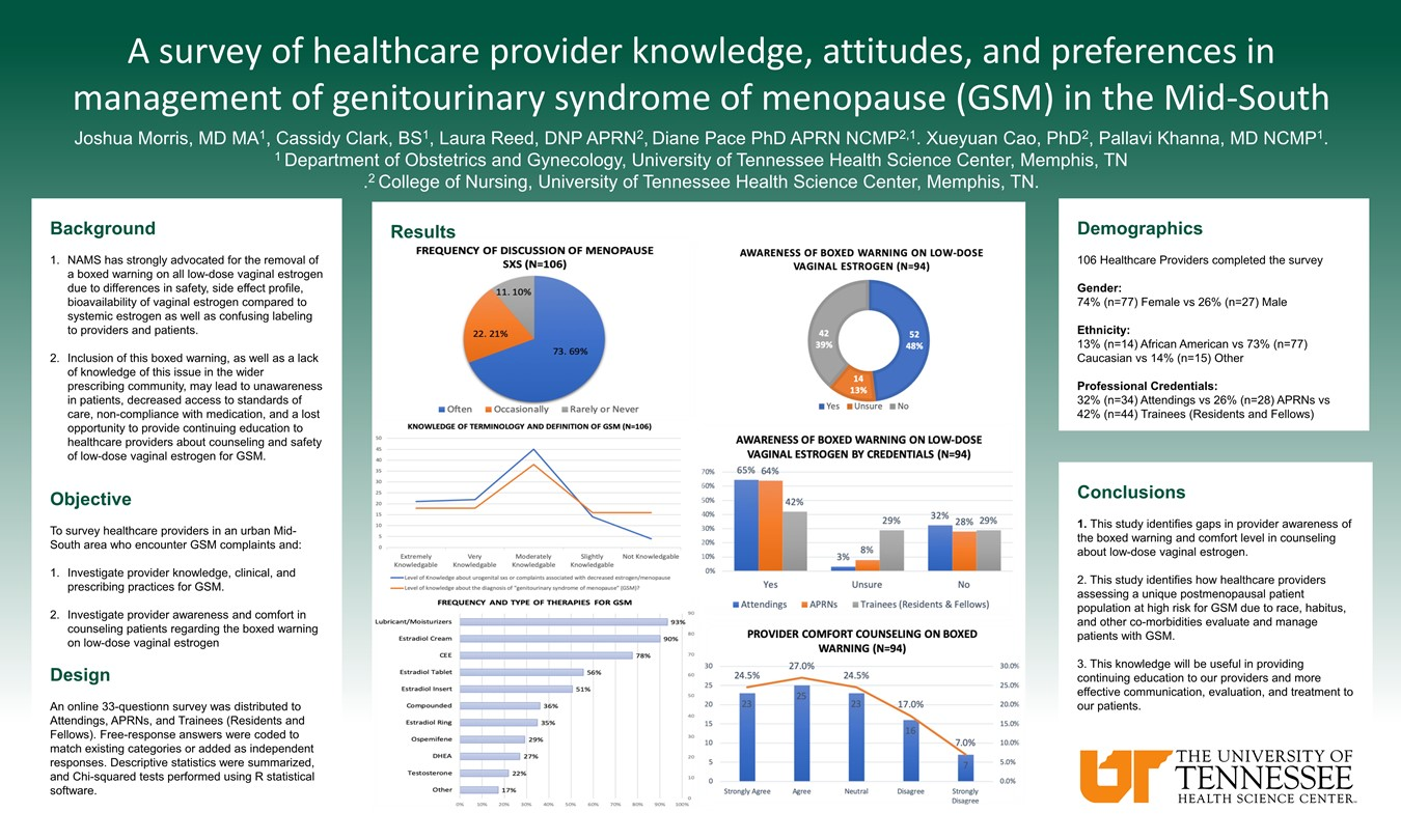 A survey of healthcare provider knowledge, attitudes, and preferences in management of Genitourinary Syndrome of Menopause (GSM) in the Mid-South