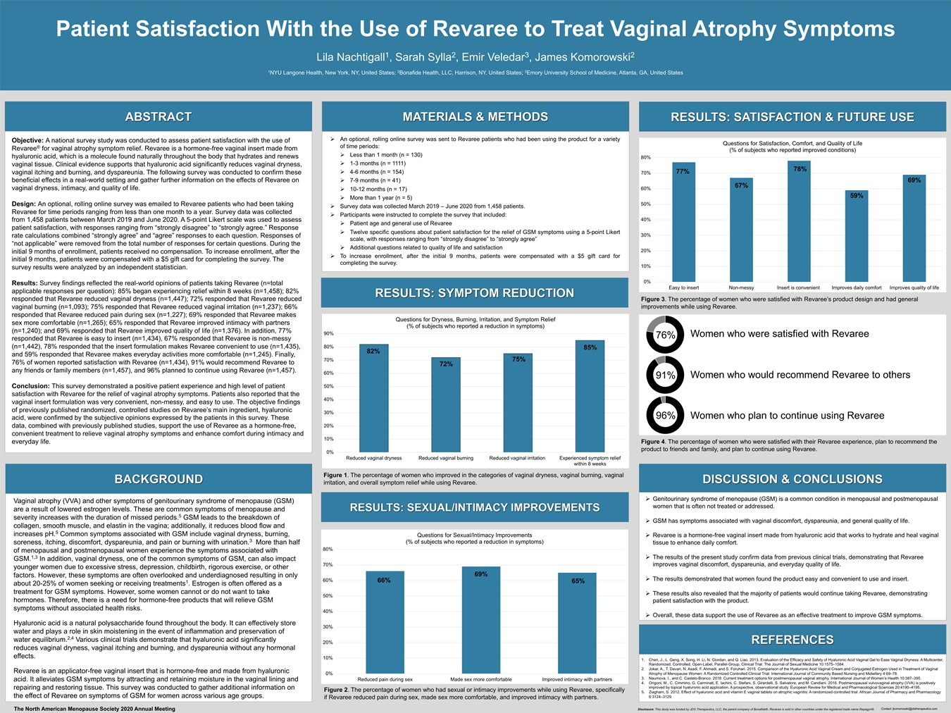 Patient Satisfaction With the Use of Revaree to Treat Vaginal Atrophy Symptoms