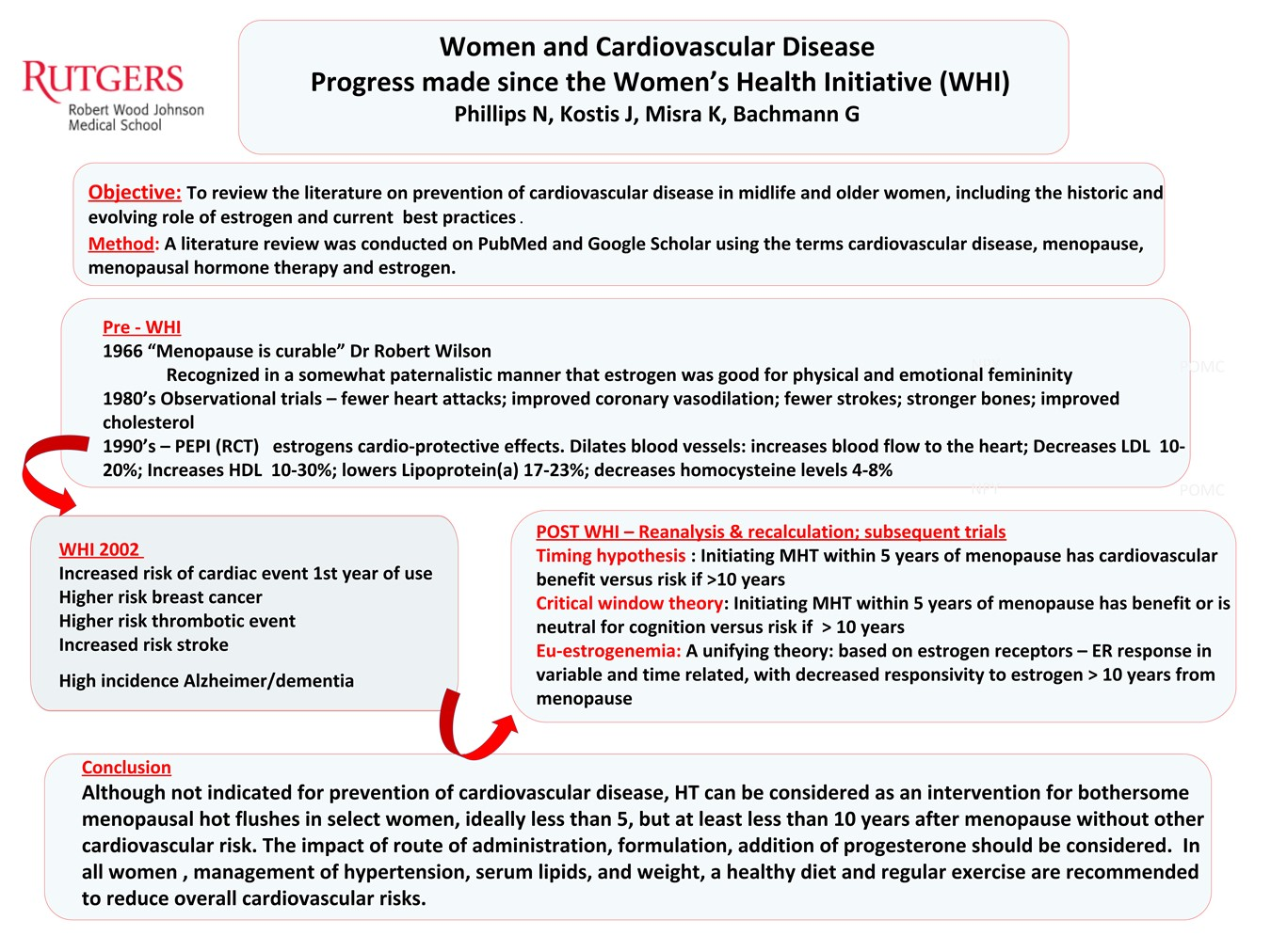 Women and Cardiovascular Disease: Progress made since the Women's Health Initiative