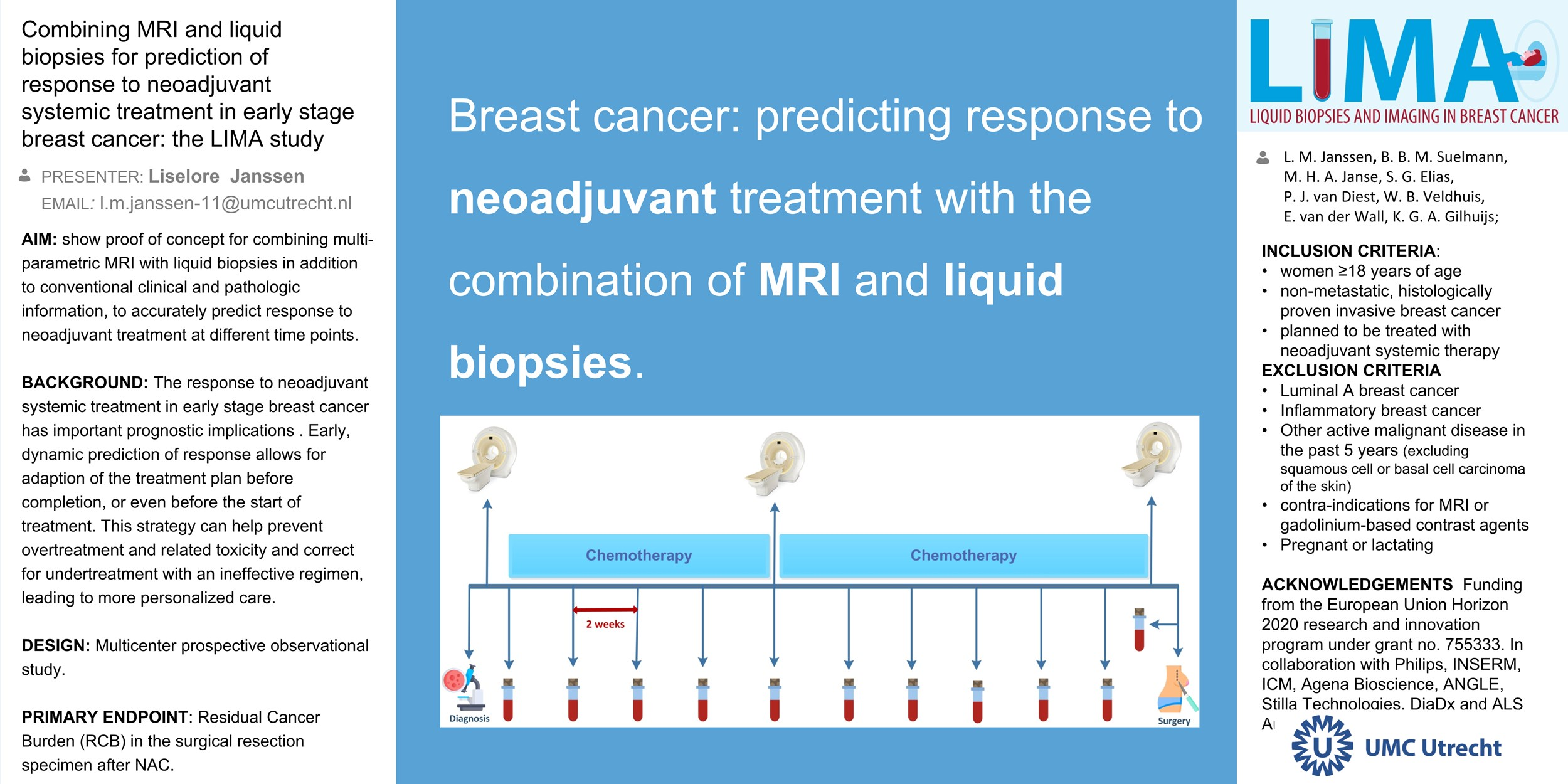 Combining MRI and liquid biopsies for prediction of response to neoadjuvant chemotherapy in early stage breast cancer: the LIMA study