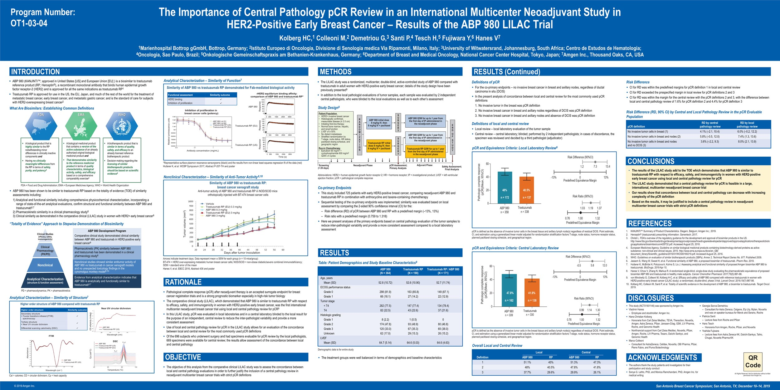The importance of central pathology pCR review in an international multicenter neoadjuvant study in HER2 positive early breast cancer - Results of the ABP 980 LILAC trial