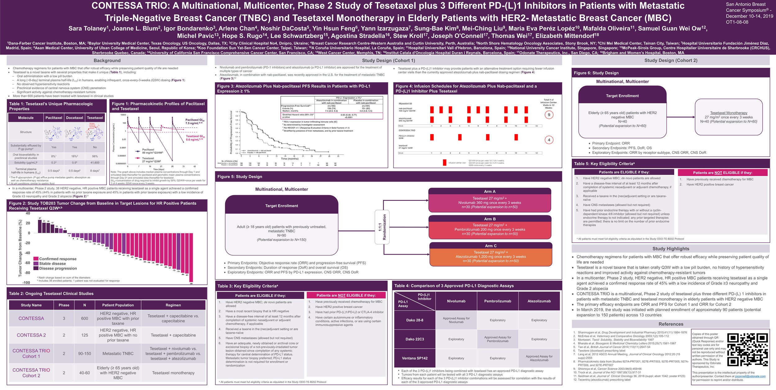 CONTESSA TRIO: A multinational, multicenter, phase 2 study of tesetaxel plus 3 different PD-(L)1 inhibitors in patients with metastatic triple-negative breast cancer (TNBC) and tesetaxel monotherapy in elderly patients with HER2- metastatic breast cancer (MBC)