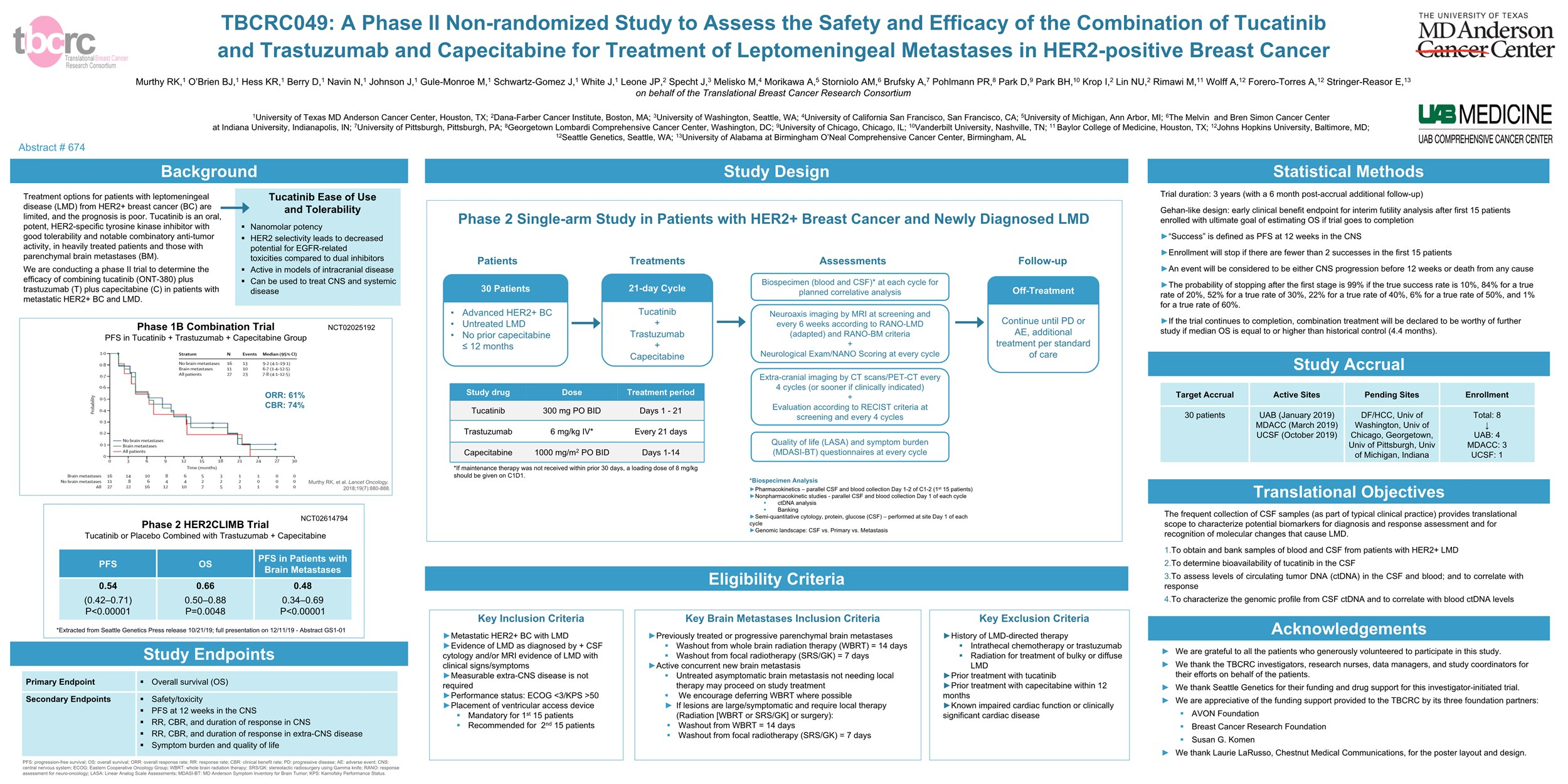 Tbcrc049: a phase ii non-randomized study to assess the safety and efficacy of the combination of tucatinib and trastuzumab and capecitabine for treatment of leptomeningeal metastases in her2 positive breast cancer tbcrc049: a phase ii non-randomized study to assess the safety and efficacy of the combination of tucatinib and trastuzumab and capecitabine for treatment of leptomeningeal metastases in her2 positive breast cancer